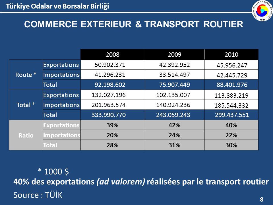 Türkiye Odalar ve Borsalar Birliği 1500 entreprises 60 000 camions uniquement à l international (national >600 000) L une des plus importantes au monde en termes quantitatifs FLOTTE INTERNATIONALE