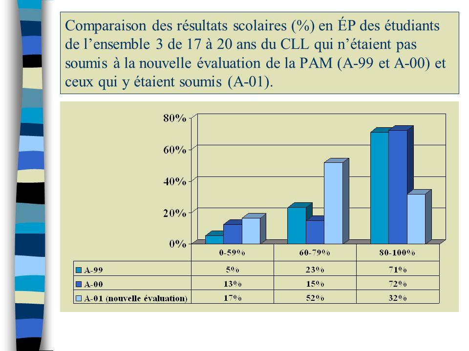 Comparaison des résultats scolaires (%) en ÉP des étudiants de lensemble 3 de 17 à 20 ans du CLL qui nétaient pas soumis à la nouvelle évaluation de l