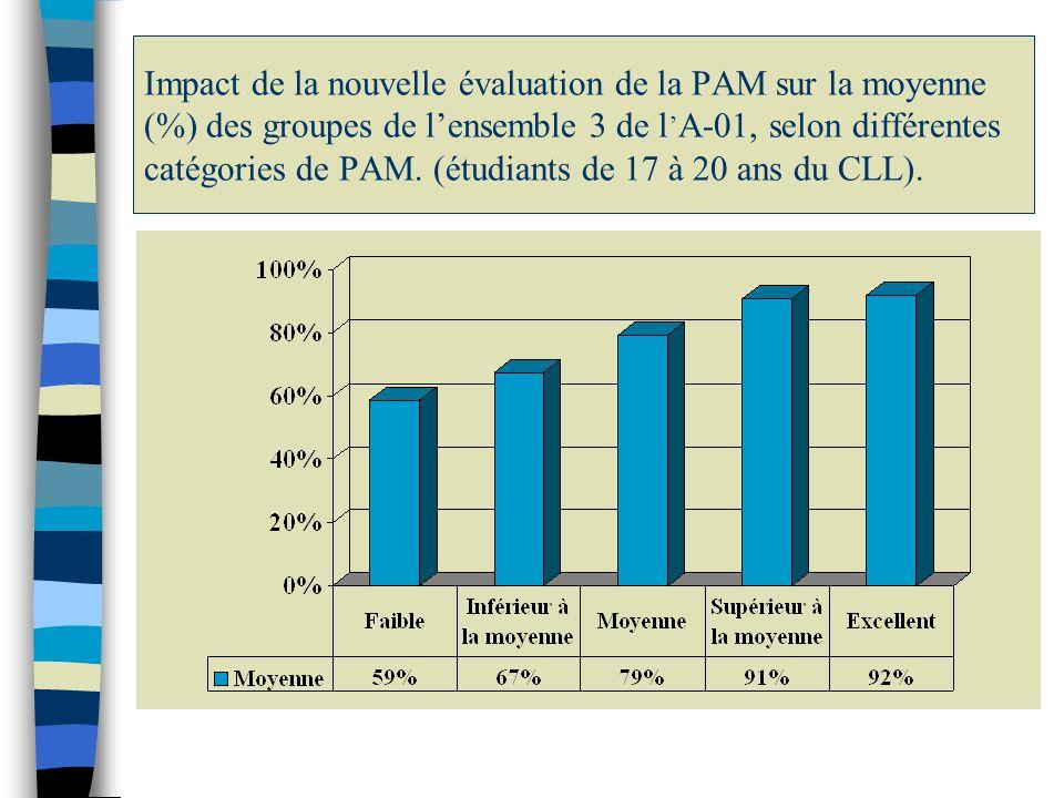 Impact de la nouvelle évaluation de la PAM sur la moyenne (%) des groupes de lensemble 3 de l A-01, selon différentes catégories de PAM. (étudiants de