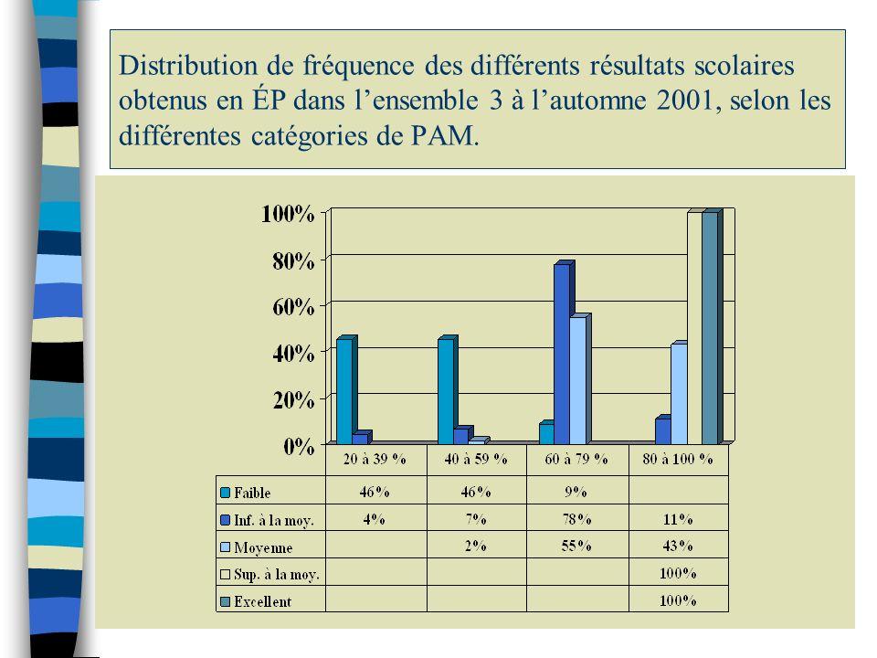 Distribution de fréquence des différents résultats scolaires obtenus en ÉP dans lensemble 3 à lautomne 2001, selon les différentes catégories de PAM.