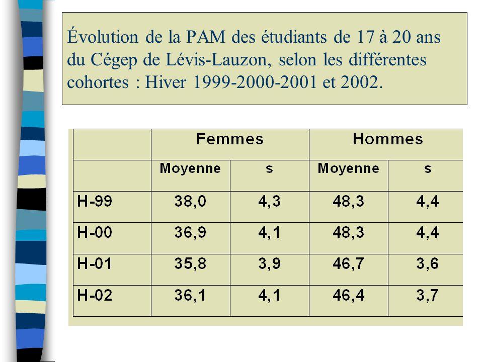 Répartition (%) des femmes de lensemble 1 (cohortes différentes), de 17 à 20 ans, du cégep de Lévis-Lauzon, selon les différents paliers complétés* et les différentes sessions depuis lhiver 1999 jusquà lhiver 2002.