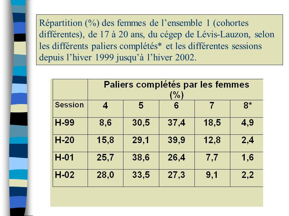Répartition (%) hommes de lensemble 1 (cohortes différentes), de 17 à 20 ans, du cégep de Lévis-Lauzon, selon les différents paliers complétés* et les différentes sessions depuis lhiver 1999 jusquà lhiver 2002.