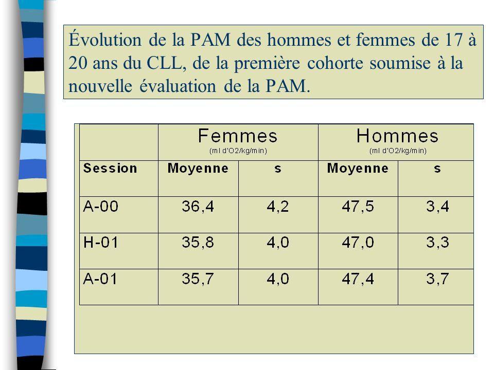Évolution de la PAM des hommes et femmes de 17 à 20 ans du CLL, de la première cohorte soumise à la nouvelle évaluation de la PAM.
