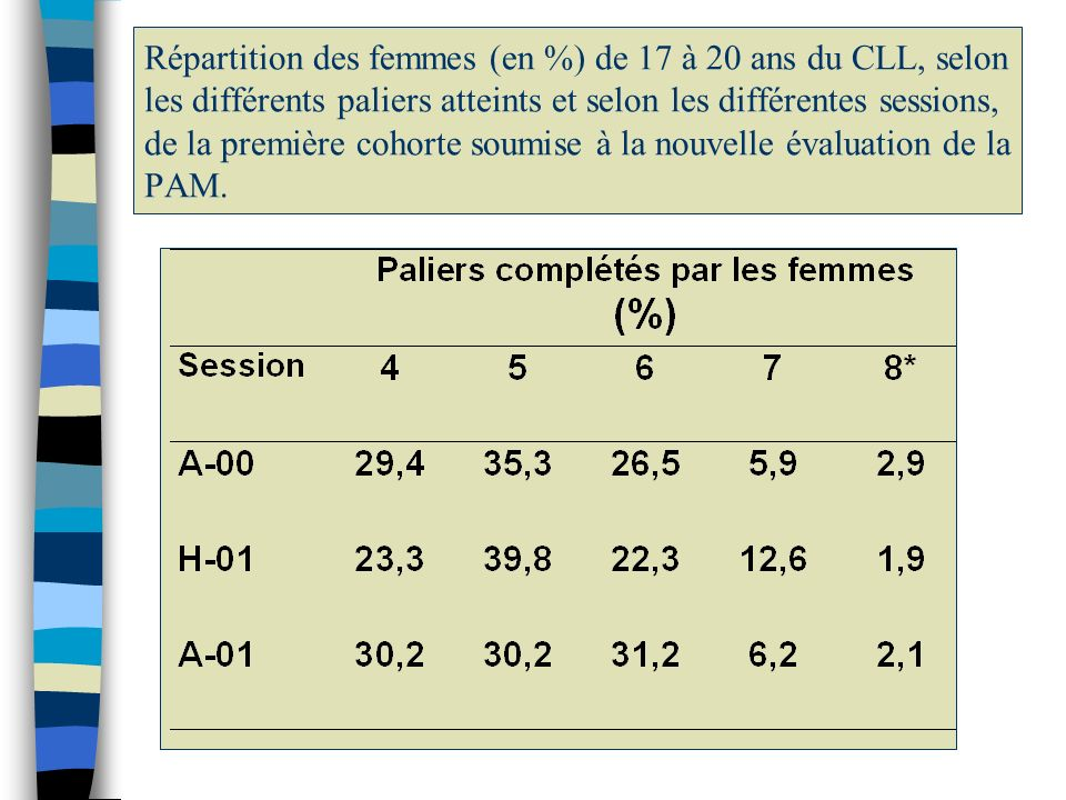 Répartition des femmes (en %) de 17 à 20 ans du CLL, selon les différents paliers atteints et selon les différentes sessions, de la première cohorte soumise à la nouvelle évaluation de la PAM.