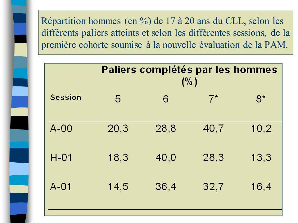 Répartition hommes (en %) de 17 à 20 ans du CLL, selon les différents paliers atteints et selon les différentes sessions, de la première cohorte soumi