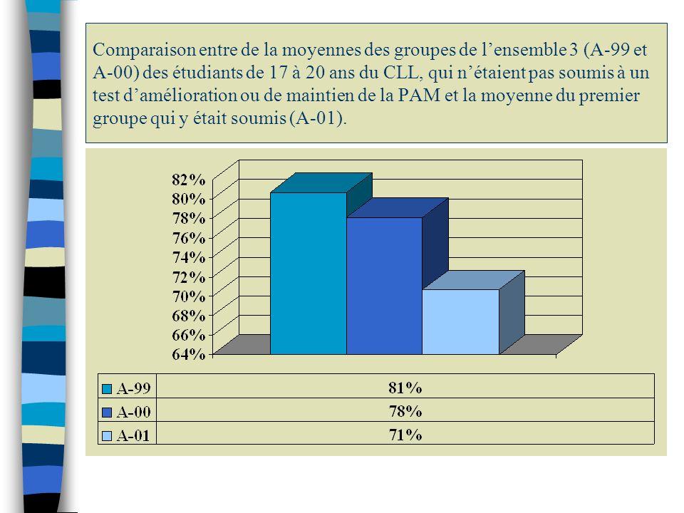 Comparaison des résultats scolaires (%) en ÉP des étudiants de lensemble 3 de 17 à 20 ans du CLL qui nétaient pas soumis à la nouvelle évaluation de la PAM (A-99 et A-00) et ceux qui y étaient soumis (A-01).