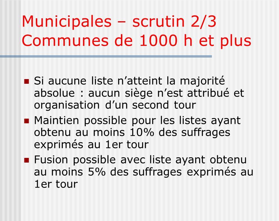 Municipales – scrutin 2/3 Communes de 1000 h et plus Si aucune liste natteint la majorité absolue : aucun siège nest attribué et organisation dun seco