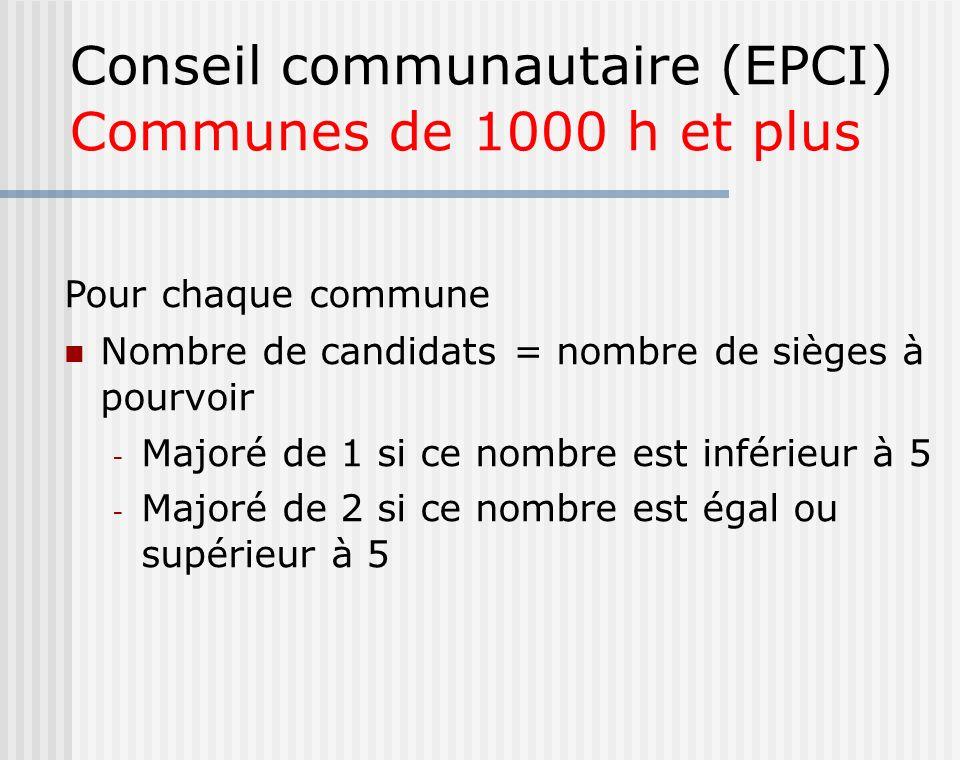 Conseil communautaire (EPCI) Communes de 1000 h et plus Pour chaque commune Nombre de candidats = nombre de sièges à pourvoir - Majoré de 1 si ce nomb