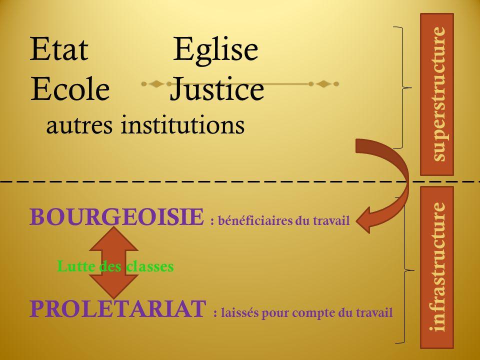 Etat Eglise Ecole Justice autres institutions BOURGEOISIE : bénéficiaires du travail PROLETARIAT : laissés pour compte du travail Lutte des classes in