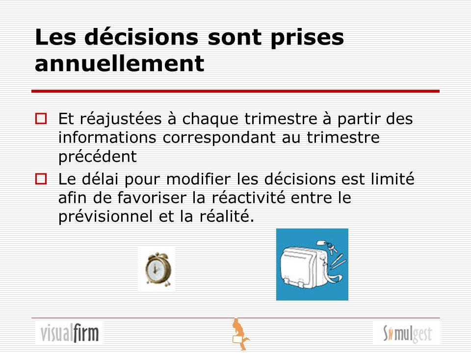 Les décisions sont prises annuellement Et réajustées à chaque trimestre à partir des informations correspondant au trimestre précédent Le délai pour modifier les décisions est limité afin de favoriser la réactivité entre le prévisionnel et la réalité.