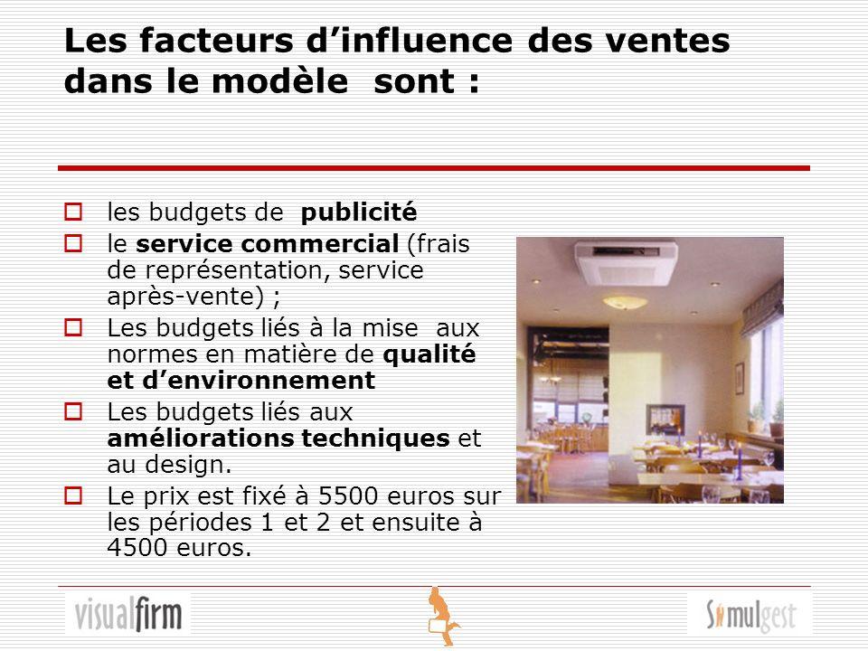 Les facteurs dinfluence des ventes dans le modèle sont : les budgets de publicité le service commercial (frais de représentation, service après-vente) ; Les budgets liés à la mise aux normes en matière de qualité et denvironnement Les budgets liés aux améliorations techniques et au design.