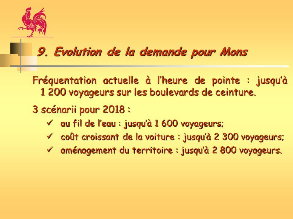 9. Evolution de la demande pour Mons Fréquentation actuelle à lheure de pointe : jusquà 1 200 voyageurs sur les boulevards de ceinture. 3 scénarii pou