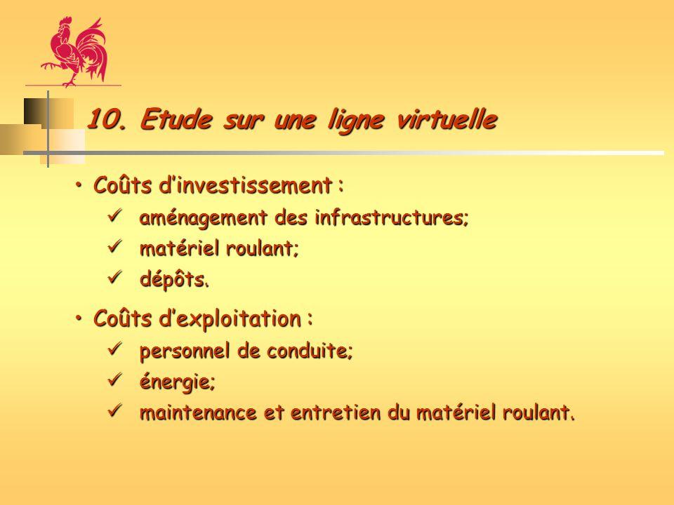 10. Etude sur une ligne virtuelle Coûts dinvestissement :Coûts dinvestissement : aménagement des infrastructures; aménagement des infrastructures; mat