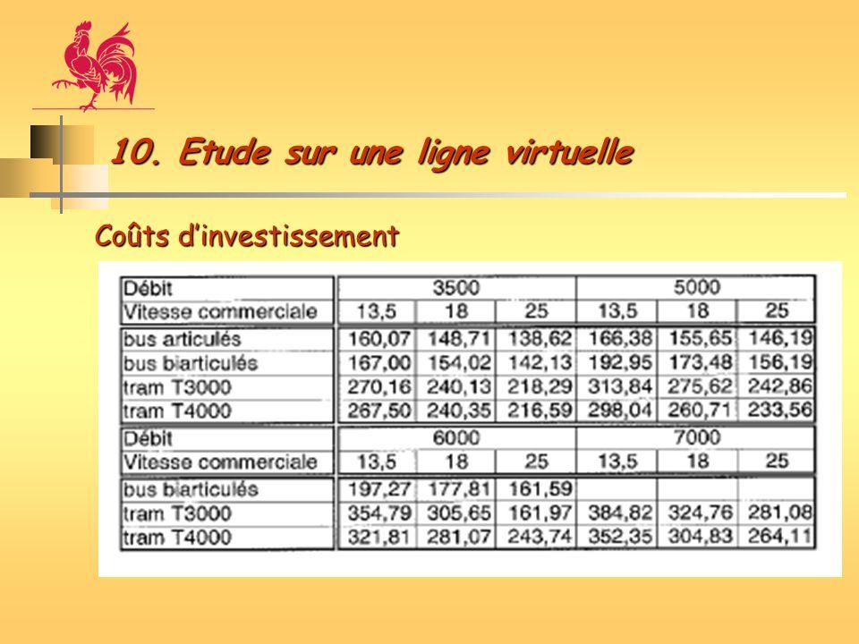 10. Etude sur une ligne virtuelle Coûts dinvestissement