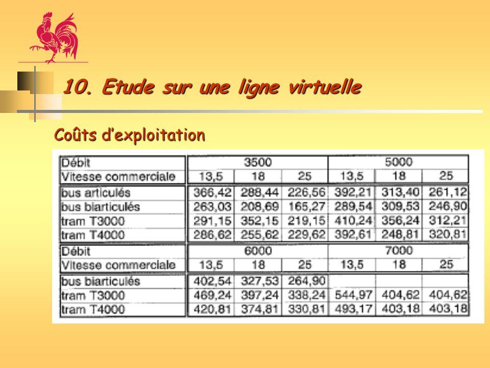 10. Etude sur une ligne virtuelle Coûts dexploitation
