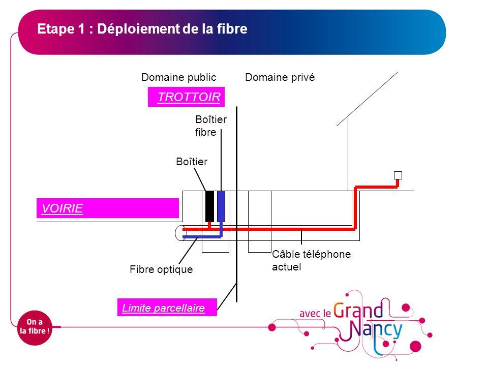 Etape 1 : Déploiement de la fibre Domaine publicDomaine privé Câble téléphone actuel Boîtier Fibre optique Boîtier fibre VOIRIE TROTTOIR Limite parcel