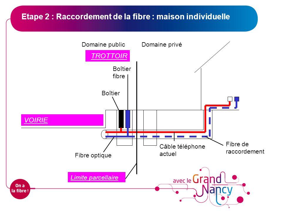 Etape 2 : Raccordement de la fibre : maison individuelle Domaine publicDomaine privé Câble téléphone actuel Boîtier Fibre optique Boîtier fibre Fibre