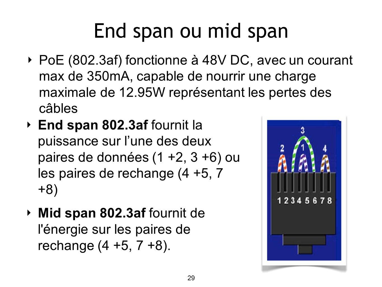End span ou mid span PoE (802.3af) fonctionne à 48V DC, avec un courant max de 350mA, capable de nourrir une charge maximale de 12.95W représentant les pertes des câbles End span 802.3af fournit la puissance sur lune des deux paires de données (1 +2, 3 +6) ou les paires de rechange (4 +5, 7 +8) Mid span 802.3af fournit de l énergie sur les paires de rechange (4 +5, 7 +8).