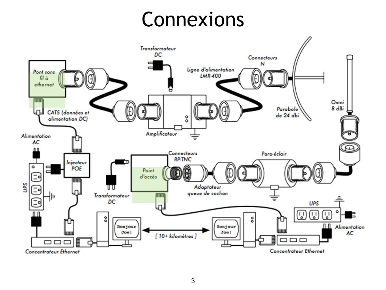 L équipement installé comprend généralement: 4 Installation Typique Un ou plusieurs routeurs sans fil Antennes et pattes de fixation Support d antenne (non-pénétrant, support mural, etc) lignes de transmission de 50 Ω (LMR 400) injecteur PoE et câble à paires torsadées (UTP, FTP ou STP) connecteurs ou adaptateurs appropriés parafoudres et câble de masse ruban auto-amalgame (mastic) ou en composé