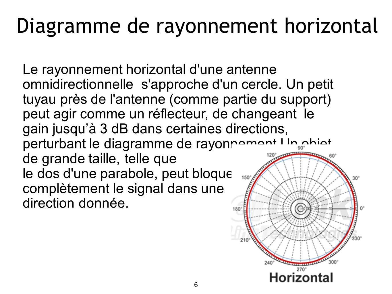 7 Diagramme de rayonnement vertical Le gain d une omni est obtenu en réduisant le diagramme de rayonnement vertical.Ceci s applique lorsque l antenne est loin des objets conducteurs, et constitue une bonne approximation lorsque l antenne est au sommet de la tour.