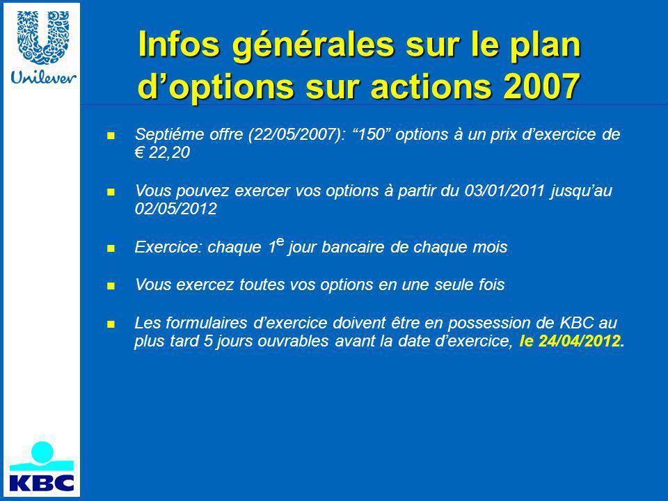 Infos générales sur le plan doptions sur actions 2007 Septiéme offre (22/05/2007): 150 options à un prix dexercice de 22,20 Vous pouvez exercer vos options à partir du 03/01/2011 jusquau 02/05/2012 Exercice: chaque 1 e jour bancaire de chaque mois Vous exercez toutes vos options en une seule fois Les formulaires dexercice doivent être en possession de KBC au plus tard 5 jours ouvrables avant la date dexercice, le 24/04/2012.