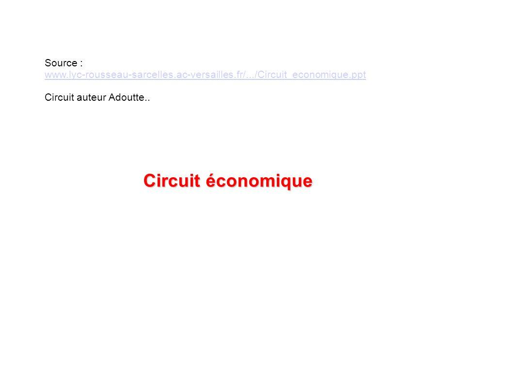 Source : www.lyc-rousseau-sarcelles.ac-versailles.fr/.../Circuit_economique.ppt Circuit auteur Adoutte..