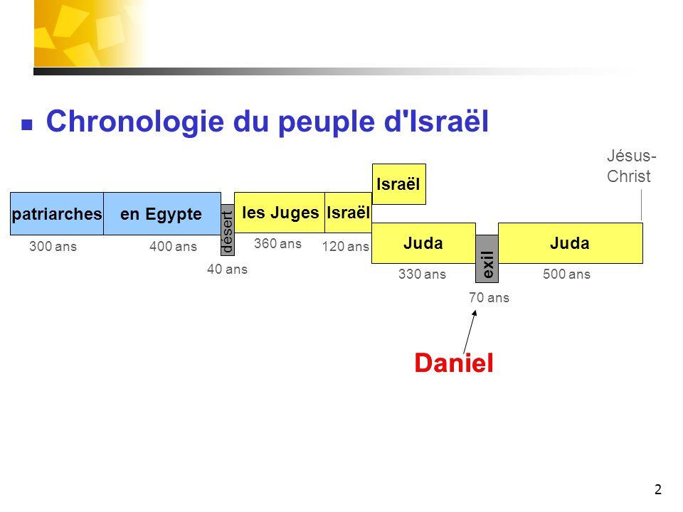 2 patriarches les Juges Juda Israël Juda désert exil 400 ans 40 ans 120 ans300 ans 330 ans 70 ans 500 ans Daniel Israël 360 ans Chronologie du peuple