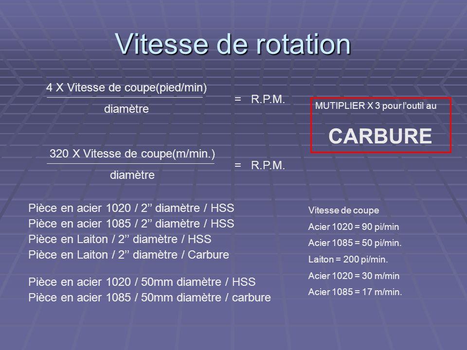 Vitesse de rotation 4 X Vitesse de coupe(pied/min) diamètre = R.P.M. 320 X Vitesse de coupe(m/min.) diamètre = R.P.M. Pièce en acier 1020 / 2 diamètre