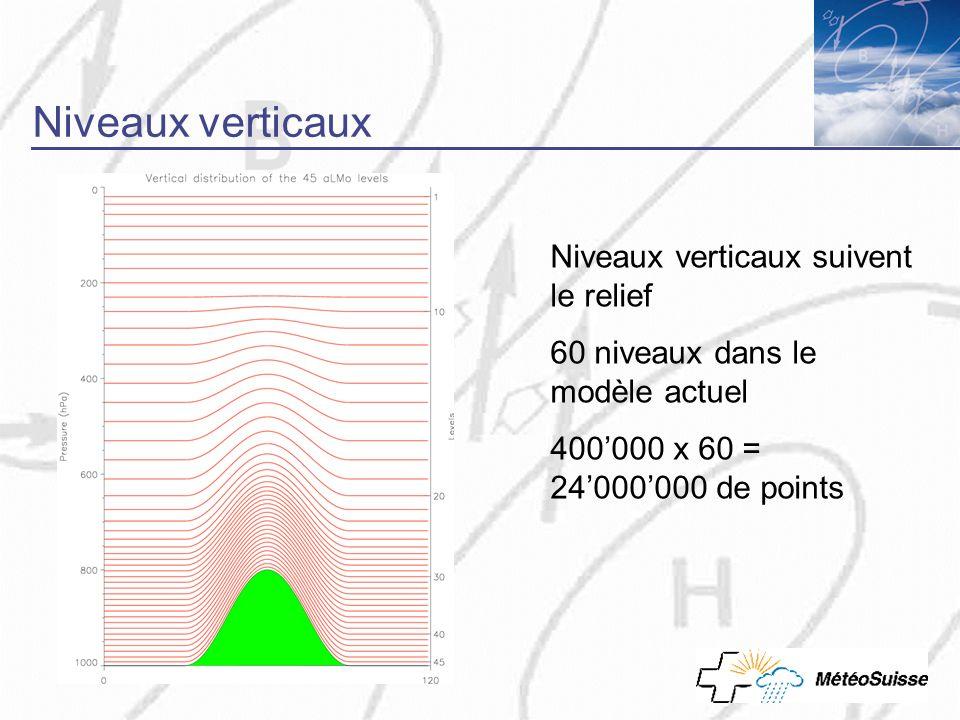 Niveaux verticaux Niveaux verticaux suivent le relief 60 niveaux dans le modèle actuel 400000 x 60 = 24000000 de points