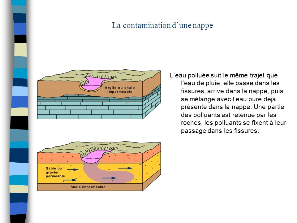 La contamination dune nappe Leau polluée suit le même trajet que leau de pluie, elle passe dans les fissures, arrive dans la nappe, puis se mélange av
