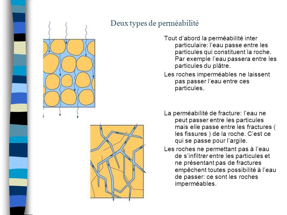 Deux types de perméabilité Tout dabord la perméabilité inter particulaire: leau passe entre les particules qui constituent la roche. Par exemple leau