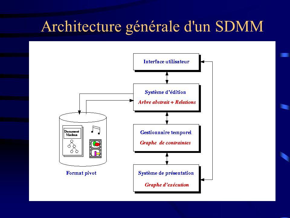 Architecture générale d un SDMM