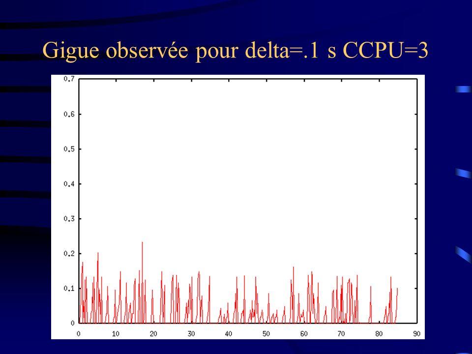 Gigue observée pour delta=.1 s CCPU=3