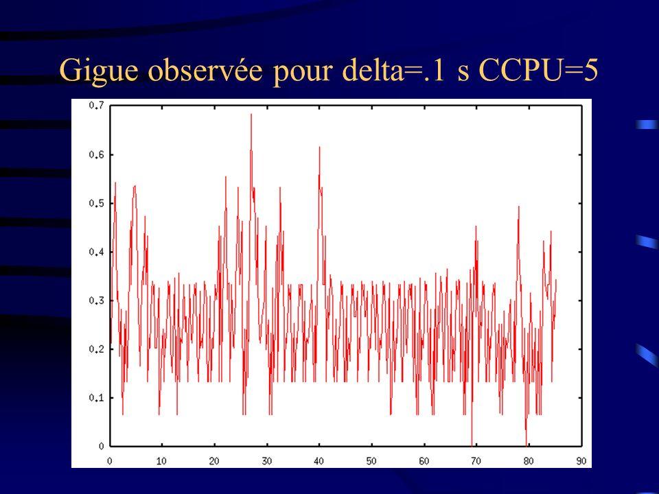 Gigue observée pour delta=.1 s CCPU=5