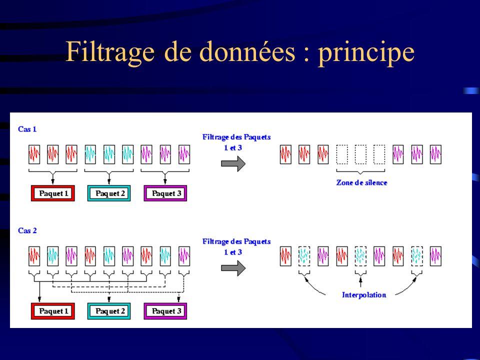 Filtrage de données : principe