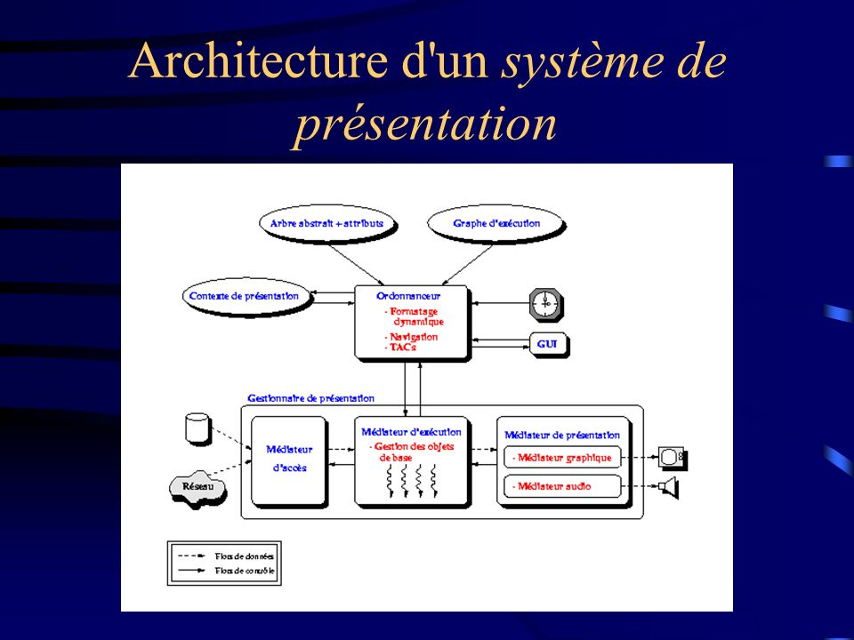 Architecture d un système de présentation