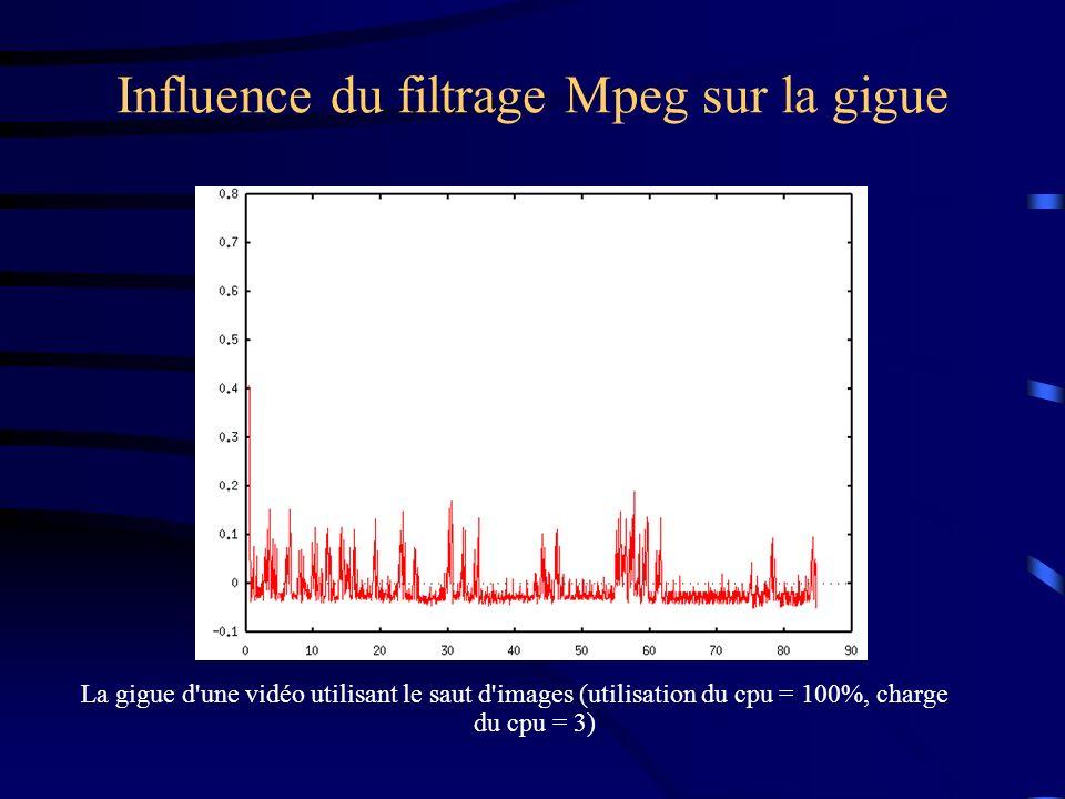 Influence du filtrage Mpeg sur la gigue La gigue d une vidéo utilisant le saut d images (utilisation du cpu = 100%, charge du cpu = 3)