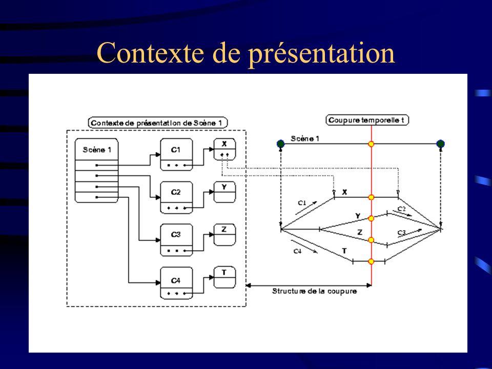 Contexte de présentation