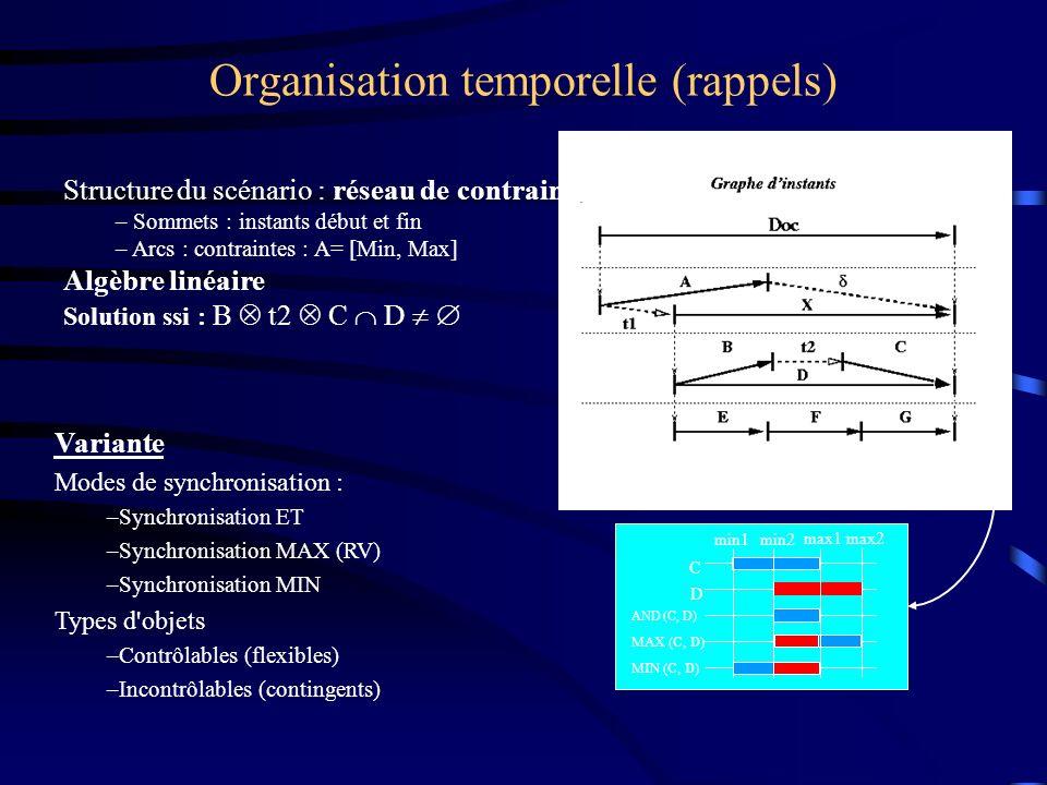 Organisation temporelle (rappels) Structure du scénario : réseau de contraintes – Sommets : instants début et fin – Arcs : contraintes : A= [Min, Max] Algèbre linéaire Solution ssi : B t2 C D C D AND (C, D) MAX (C, D) MIN (C, D) min1min2 max1max2 Variante Modes de synchronisation : –Synchronisation ET –Synchronisation MAX (RV) –Synchronisation MIN Types d objets –Contrôlables (flexibles) –Incontrôlables (contingents)