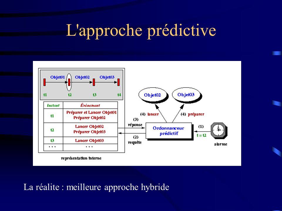 L approche prédictive La réalite : meilleure approche hybride