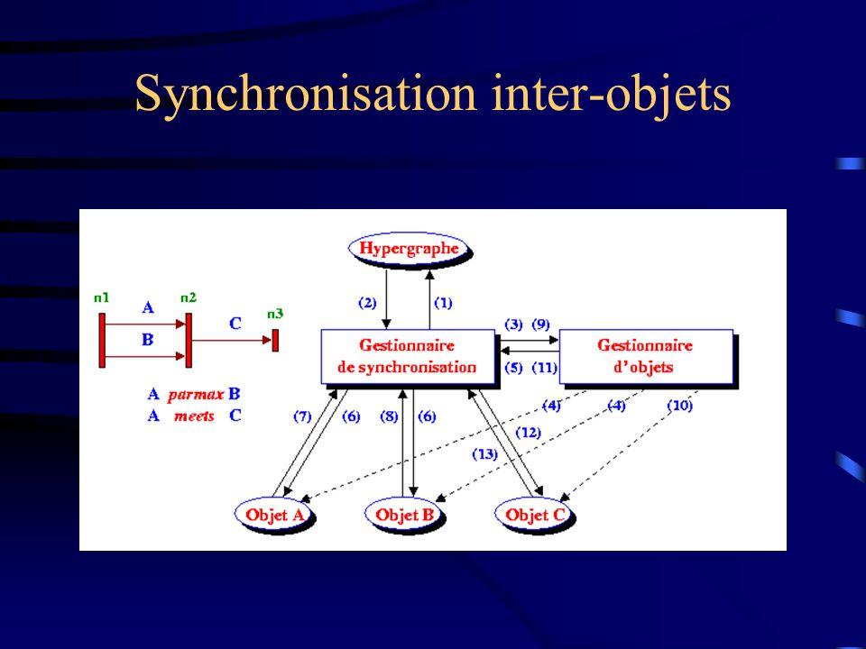 Synchronisation inter-objets