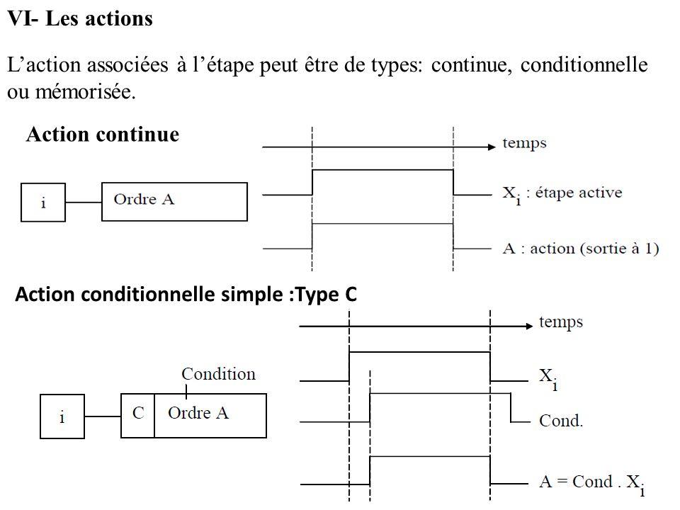 VI- Les actions Laction associées à létape peut être de types: continue, conditionnelle ou mémorisée. Action continue Action conditionnelle simple :Ty