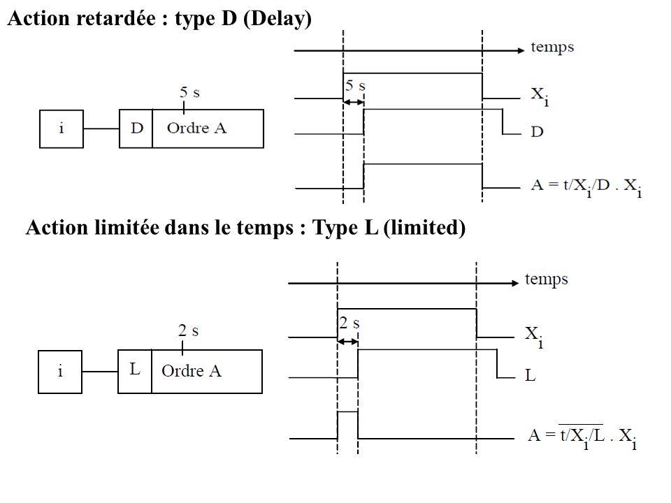 Action retardée : type D (Delay) Action limitée dans le temps : Type L (limited)