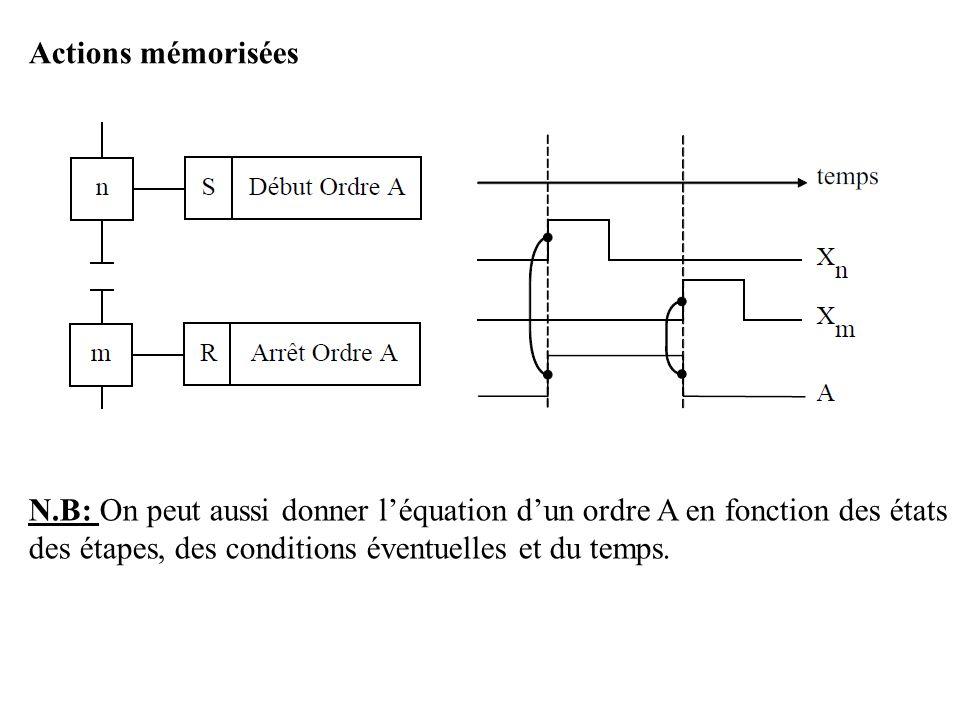 Actions mémorisées N.B: On peut aussi donner léquation dun ordre A en fonction des états des étapes, des conditions éventuelles et du temps.