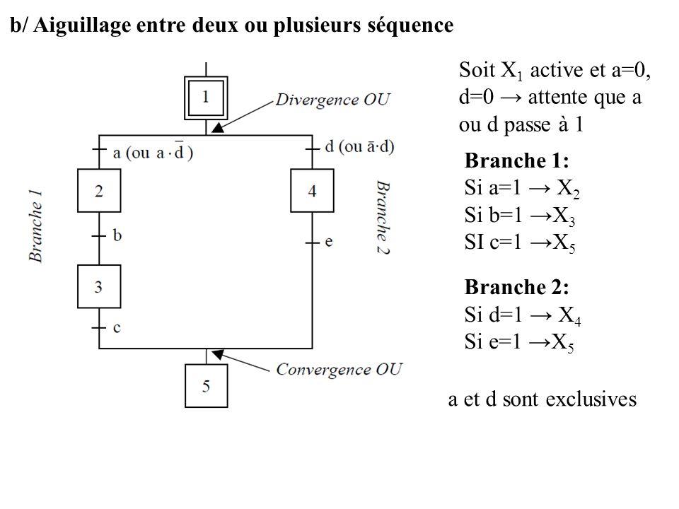 b/ Aiguillage entre deux ou plusieurs séquence Soit X 1 active et a=0, d=0 attente que a ou d passe à 1 Branche 1: Si a=1 X 2 Si b=1 X 3 SI c=1 X 5 Br