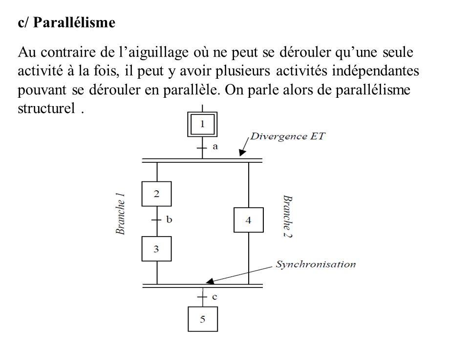 c/ Parallélisme Au contraire de laiguillage où ne peut se dérouler quune seule activité à la fois, il peut y avoir plusieurs activités indépendantes p