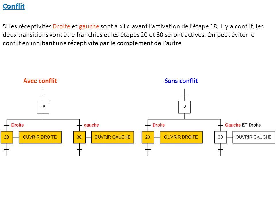 Conflit Avec conflitSans conflit Si les réceptivités Droite et gauche sont à «1» avant l'activation de l'étape 18, il y a conflit, les deux transition