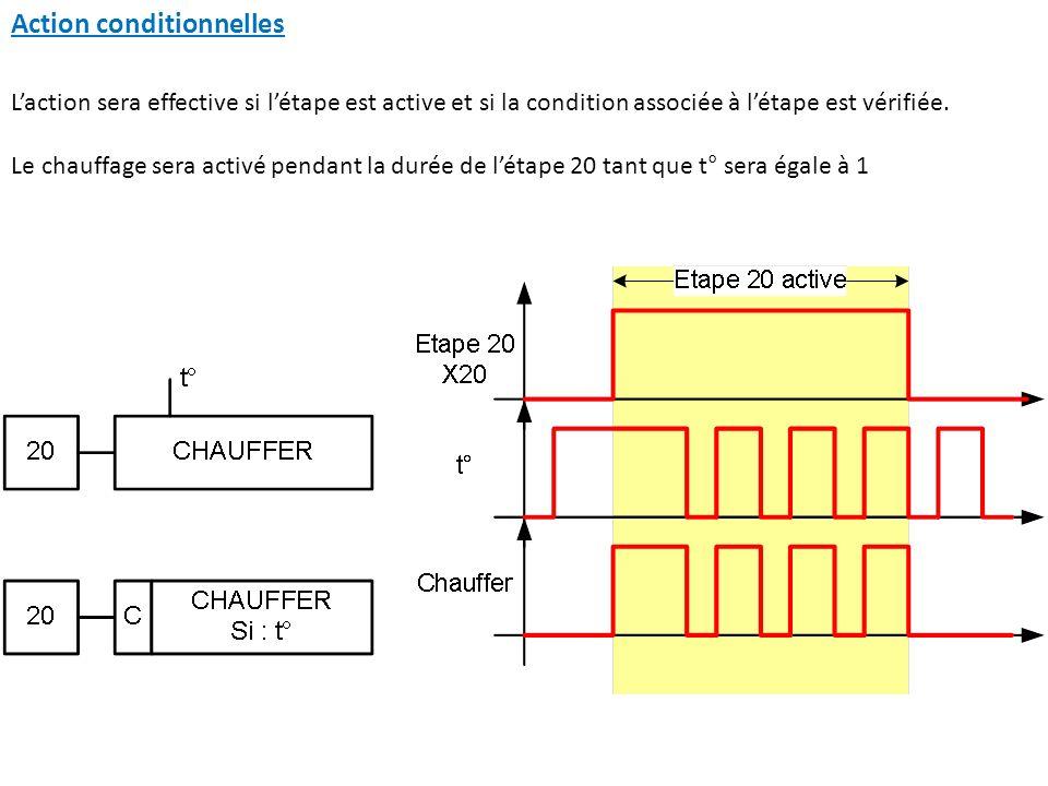 Action conditionnelles Laction sera effective si létape est active et si la condition associée à létape est vérifiée. Le chauffage sera activé pendant