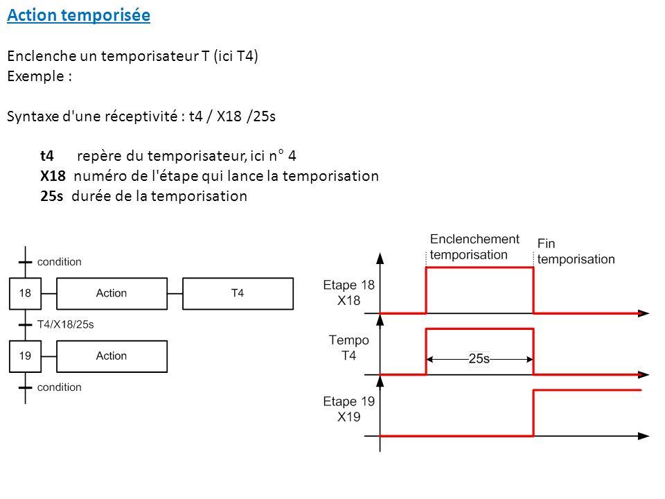 Action temporisée Enclenche un temporisateur T (ici T4) Exemple : Syntaxe d'une réceptivité : t4 / X18 /25s t4 repère du temporisateur, ici n° 4 X18 n