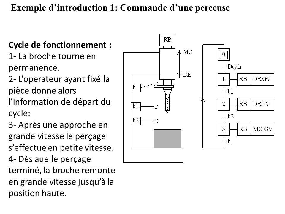 Exemple dintroduction 1: Commande dune perceuse Cycle de fonctionnement : 1- La broche tourne en permanence. 2- Loperateur ayant fixé la pièce donne a